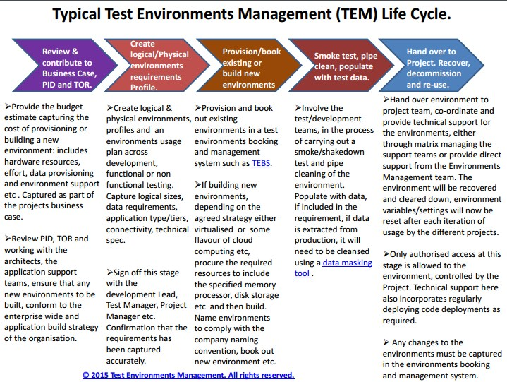 Typical_Test_Environment_Management