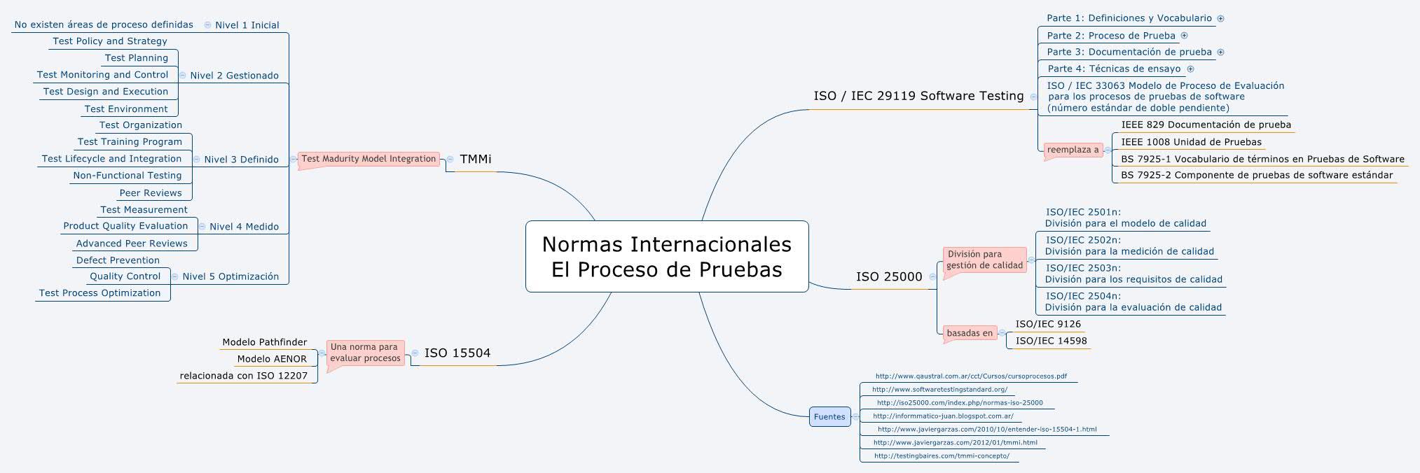 Mapas Mentales para Software Testing