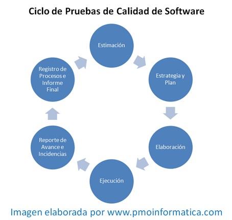 Ciclo de Prueba - PMOInformatica