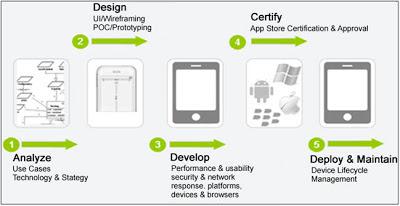 ciclo de vida tradicional desarrollo mobile