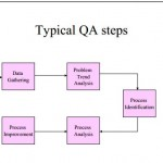 tipical QA steps