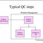 tipical QC steps