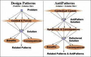 antipatrones