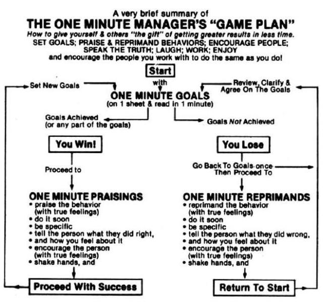 one minute manager 2