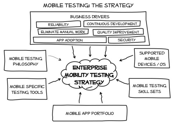 mobile_testing_strategy