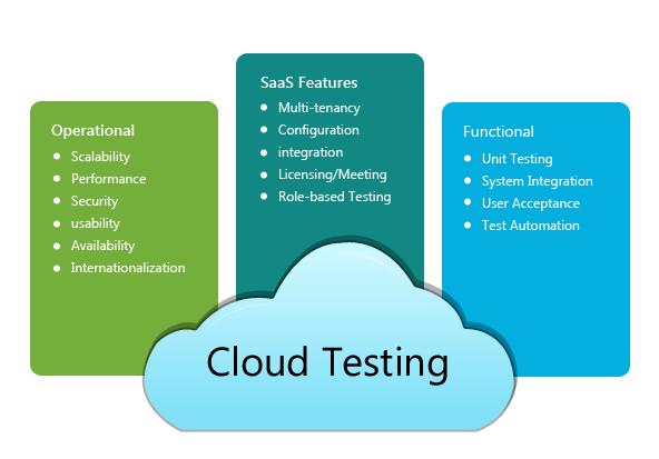 cloud_testing