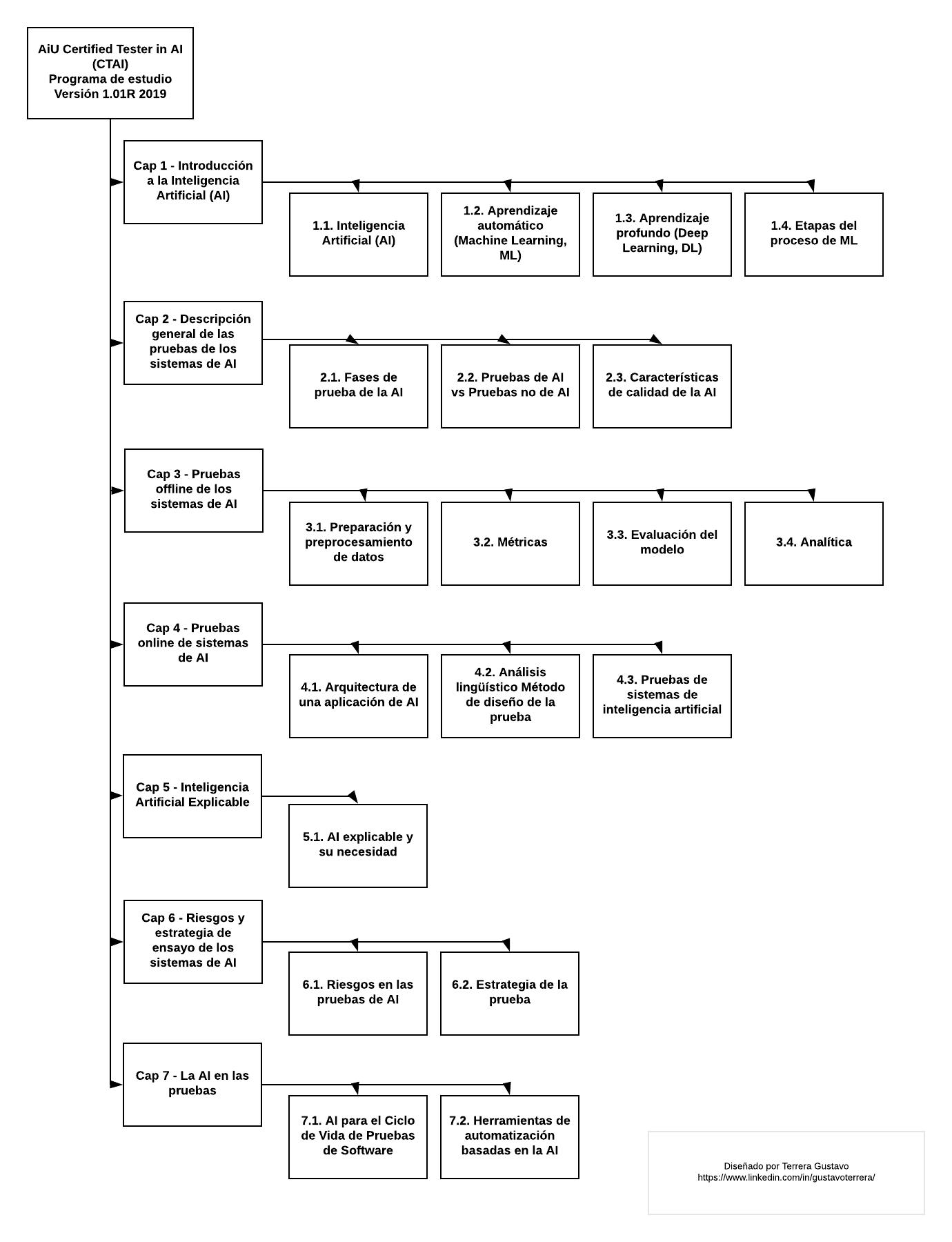 AiU Certified Tester in AI (CTAI) Programa de estudio – Mapa Mental