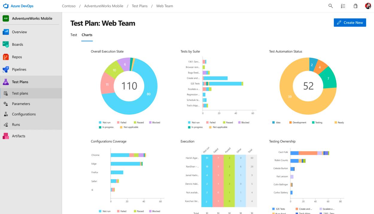Read more about the article Explorando Test Plans de Azure DevOps
